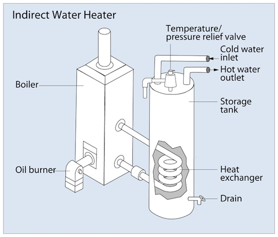 Choosing Your Water Heating System | Reliable Water Services