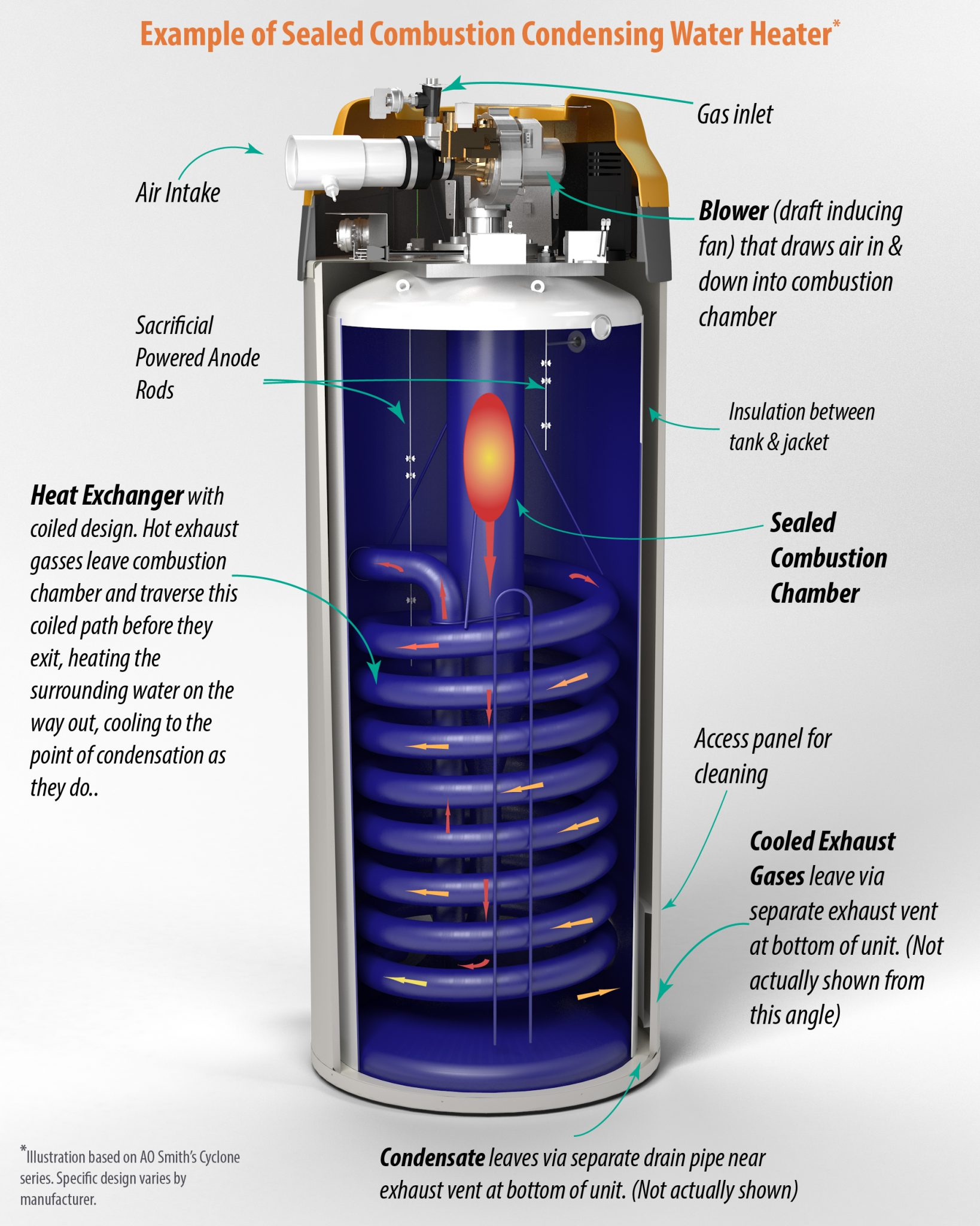 How to vent a hot water heater -  High Efficiency Vs Standard Water Heaters