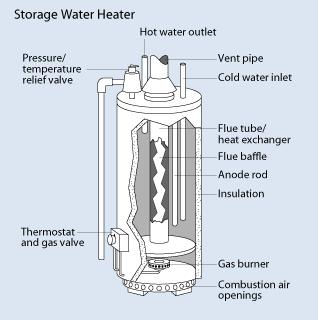 Gas inputs on commercial atmospheric vent water heaters range anywhere from 75000 BTUs to 725000 BTUs but the most commonly selected options are the ...  sc 1 st  Reliable Water Services & Water Heaters Are Our Business | Reliable Water Services