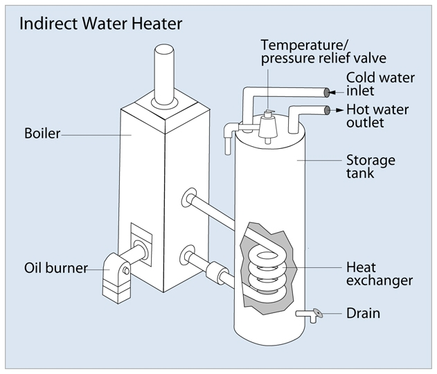 Water Heaters Are Our Business | Reliable Water Services