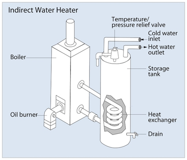 indirect Water Heater System Diagram